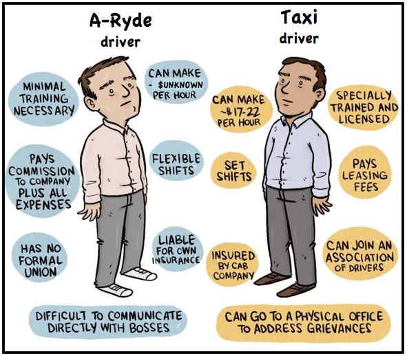 A-ryde verses Taxis
